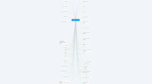 Mind Map: продажи на 100%