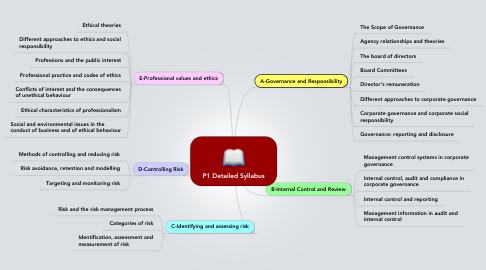 Mind Map: P1 Detailed Syllabus