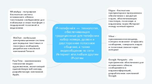 Mind Map: IP-телефони́я  —  технология, обеспечивающая традиционные для телефонии набор номера, дозвон и двустороннее голосовое общение, а также видеообщение по сети Интернет или любым другим IP-сетям