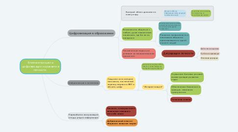 Mind Map: Влияние процесса цифровизации на развитие личности.