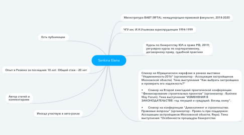 Mind Map: Senkina Elena