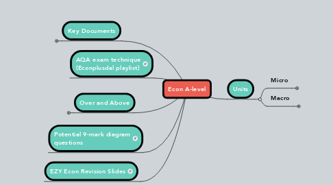Mind Map: Econ A-level