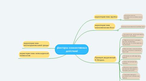 Mind Map: факторы коллективных действий