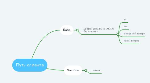 Mind Map: Структура компании