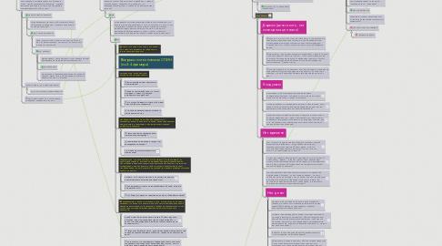 Mind Map: Скрипты продаж Онлайн-школы Павла Колесникова