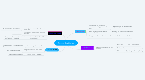 Mind Map: Uses and Gratification