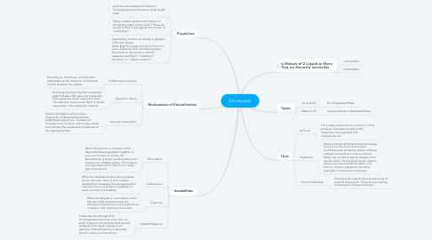 Mind Map: Emulsuions