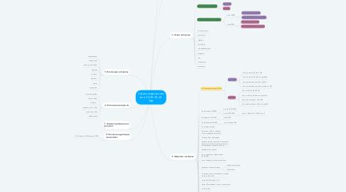 Mind Map: Школа скорочтения жен, 30-35, 35-45  Уфа