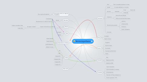 Mind Map: Terminologia Basica