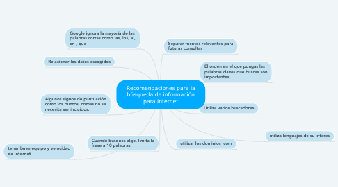 Mind Map: Recomendaciones para la búsqueda de información para Internet