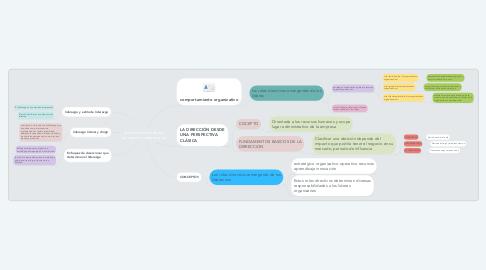 Mind Map: roles directivos desde perspectiva empresarial