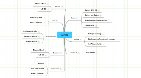 Mind Map: Almelo
