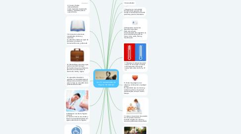 Mind Map: Las 14 necesidades de Virginia Henderson