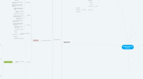 Mind Map: ADMINISTRACIÓN PUBLICA