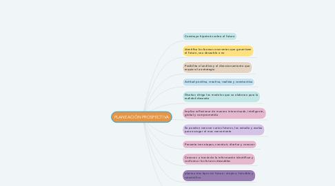 Mind Map: PLANEACIÓN PROSPECTIVA