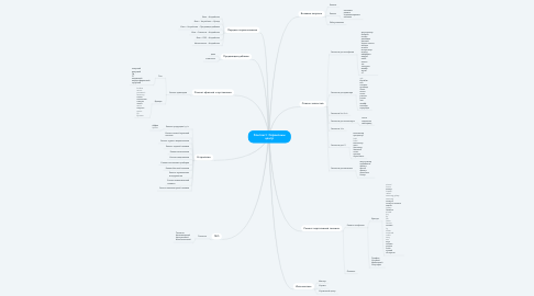 Mind Map: Контекст: Сервисный центр