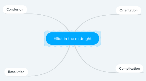 Mind Map: Elliot in the midnight