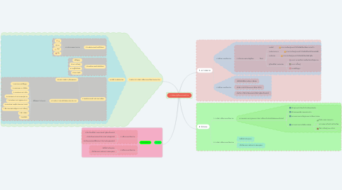 Mind Map: การพัฒนาผู้เรียนเเบบองค์รวม