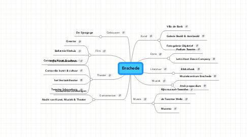 Mind Map: Enschede
