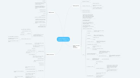Mind Map: Схема: Процент от  продаж + бюджет (2)