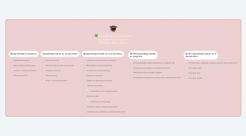 Mind Map: Metodologías activas más potentes en Educación Primaria. Ideas Clave.