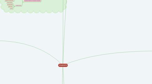 Mind Map: СОЦІОЛОГІЯ