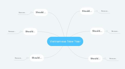 Mind Map: Vietnamese New Year