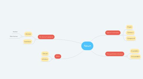 Mind Map: Noun