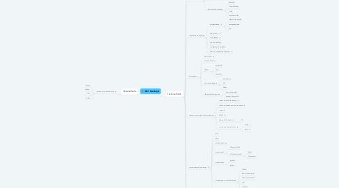 Mind Map: .NET Developer