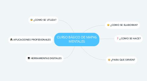 Mind Map: CURSO BÁSICO DE MAPAS MENTALES