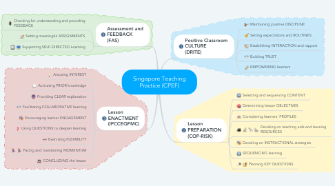 Mind Map: Singapore Teaching Practice (CPEF)