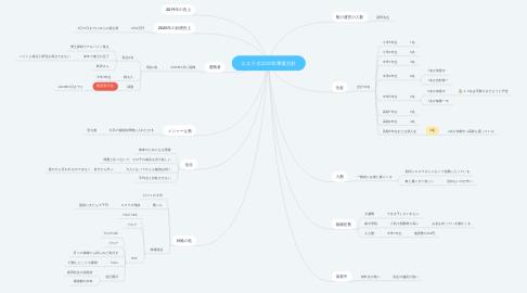 Mind Map: エヌラボ2020年事業方針