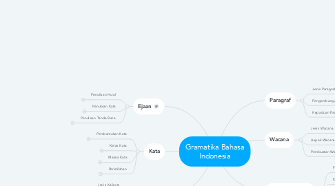 Mind Map: Gramatika Bahasa Indonesia