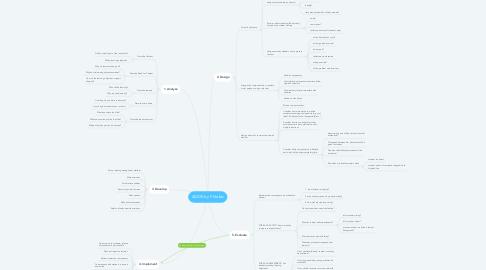 Mind Map: ADDIE by F. Nelles