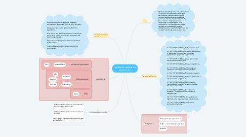 Mind Map: Разработка прикладных приложений