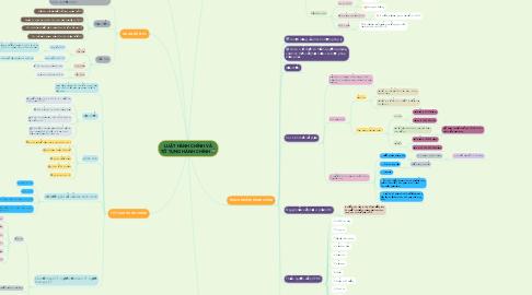 Mind Map: LUẬT HÀNH CHÍNH VÀ TỐ TỤNG HÀNH CHÍNH 👨🏻⚖️
