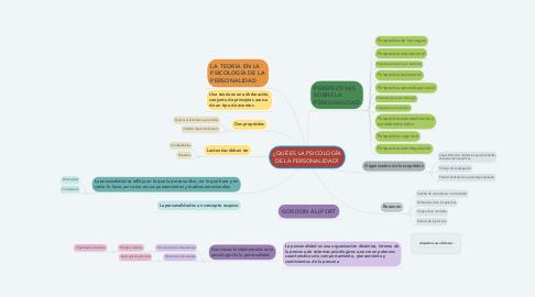 Mind Map: ¿QUÉ ES LA PSICOLOGÍA DE LA PERSONALIDAD?