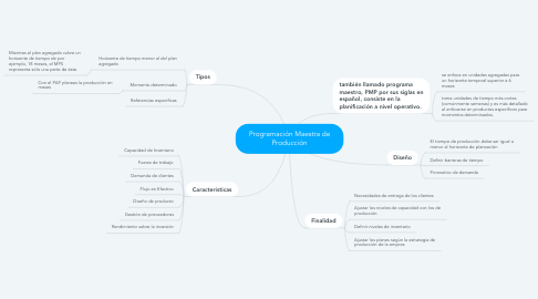 Mind Map: Matrices
