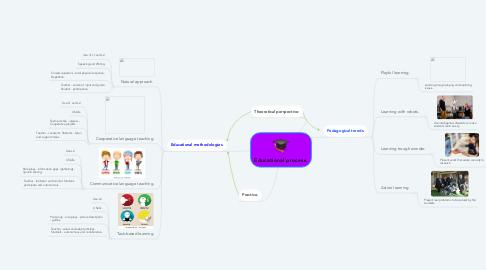 Mind Map: Educational process.