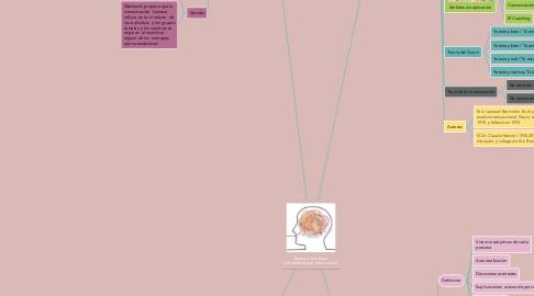 Mind Map: Teorías y enfoques planteados por las escuelas