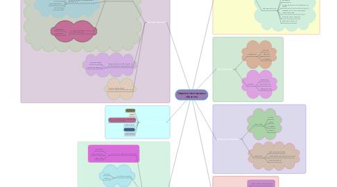 Mind Map: Современный процесс обучения