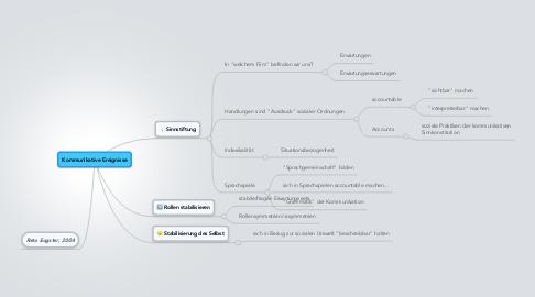 Mind Map: Kommunikative Ereignisse