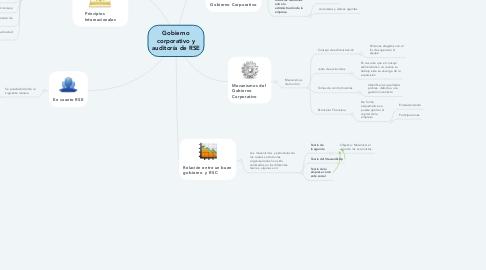 Mind Map: Gobierno corporativo y auditoría de RSE