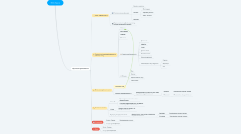 Mind Map: Work Space