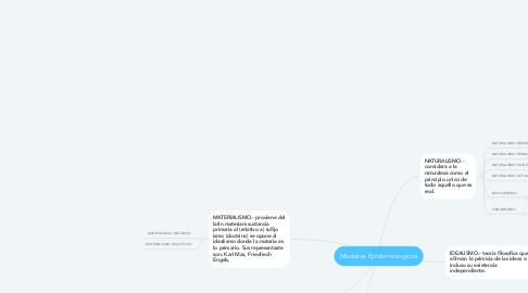 Mind Map: Modelos Epistemologicos