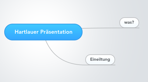 Mind Map: Hartlauer Präsentation