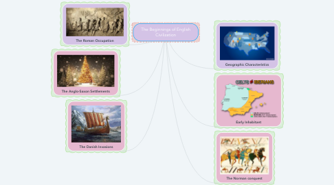 Mind Map: The Beginnings of English Civilization
