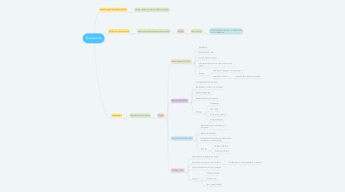 Mind Map: Emociones