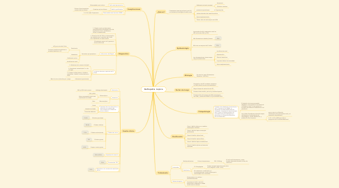 Mind Map: Nefropatía  Lúpica
