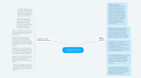 Mind Map: ISLAM FINANCE AND GOVERNMENT REVENUE
